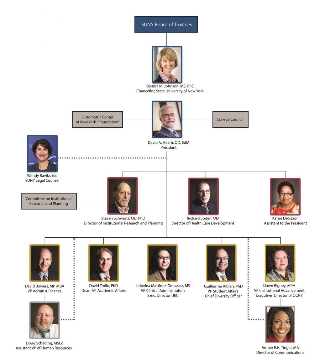 SUNY Optometry Organizational Chart