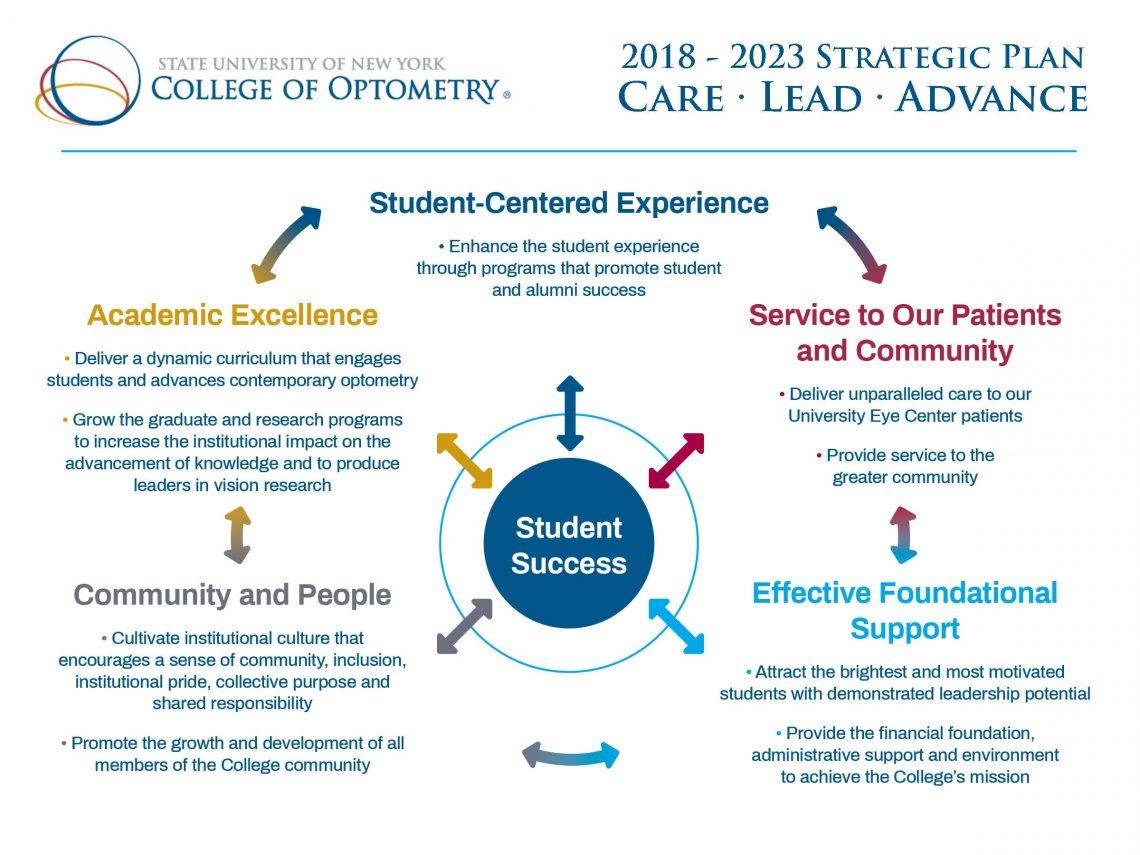SUNY Optometry 2018-2023 Strategic Plan Diagram